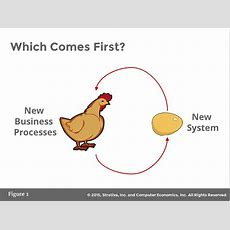 Which Comes First, New Business Processes Or New Systems? Strativa
