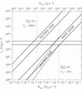 Luminosity  U2013 Accretion Rate Diagram For Accretion Onto The