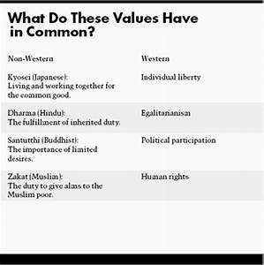 example of moral values essay