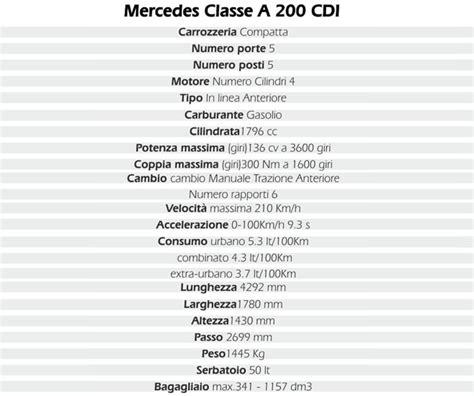 test di prezzi test auto mercedes classe a 200 cdi caratteristiche