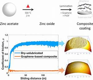 New Solid Lubricant Shown To Reduce Friction And Wear On