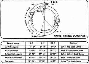 Diesel Engine Valve Timing Diagram