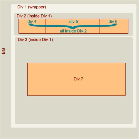 Html5 Center Div by Html Divs Inside Another Div Inside Another Div With Css