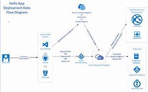 Develop A Secure Web Application