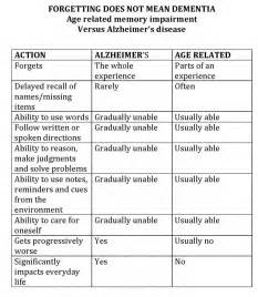 Vascular Dementia Stages Chart