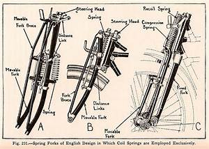Old School Fork Design Diagrams