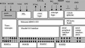 Motorola 68hc11 Architecture