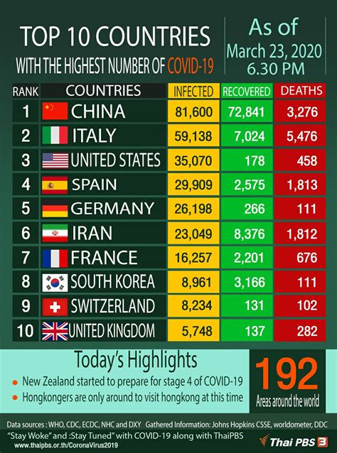 top  countries  highest number  covid
