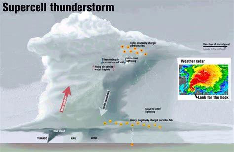 supercell diagram a supercell is a thunderstorm