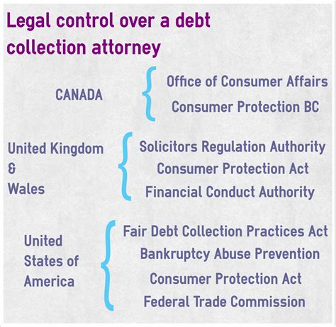 debt collection attorney ecollect
