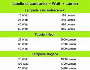 Lumen Watt Tabelle Led : quanta luce mi serve led lumen ~ Eleganceandgraceweddings.com Haus und Dekorationen