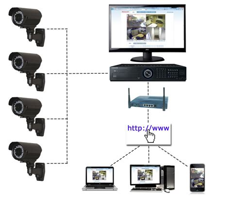 security cctv surveillance ktech  solution