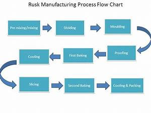 Manufacturing Process Flow Diagram
