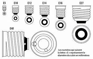 Different Type De Vis : guide d 39 achat ampoules service quel culot choisir ~ Premium-room.com Idées de Décoration
