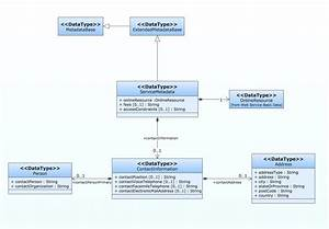 How To Create A Uml Diagram