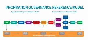 New Edrm Diagram Emphasizes Information Governance