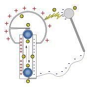 Электростатические генераторы