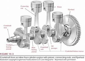 What Is A Starter Flywheel