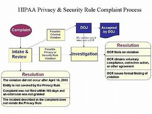 Chart Security Hipaa Ocr Aims To Improve Smaller Data Breach Investigation Process