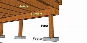 File Anatomy Of A Deck Diagram Footings  Posts  Girders