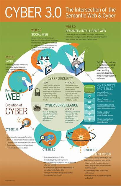 Cyber Infographic Web Semantic Intersection Infographics Website