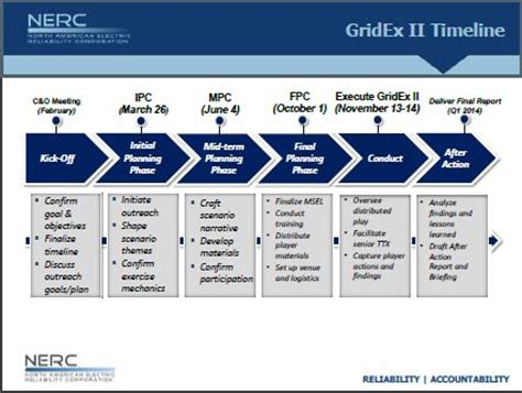 hseep templates exclusive gridex ii 2013 simulations for power and sledge