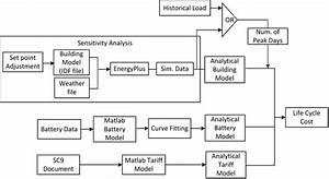 Data Flow Diagram For Life