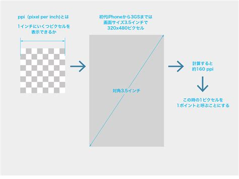 iphone 6 ppi iphone 6で改めて考える画面解像度とui dotproof