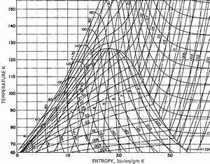 Nitrogen T  S Diagram