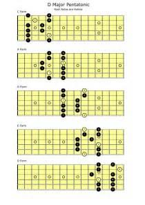 E Major Pentatonic Scale Guitar