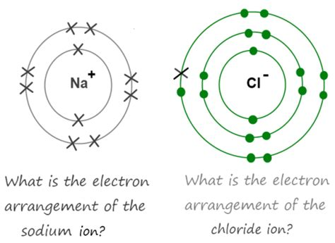 Image Electron Dot Diagram Phosphorus And Chlorine