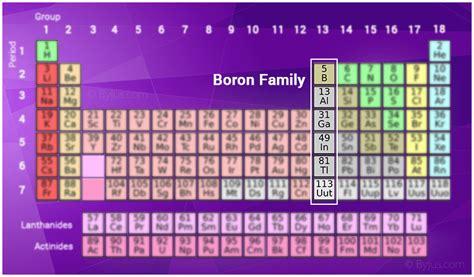 boron family anomalous properties  boron chemistry