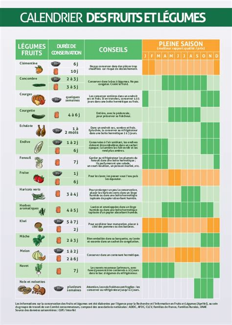 legumes de la famille des potirons mieux consommer les fruits et l 233 gumes frais