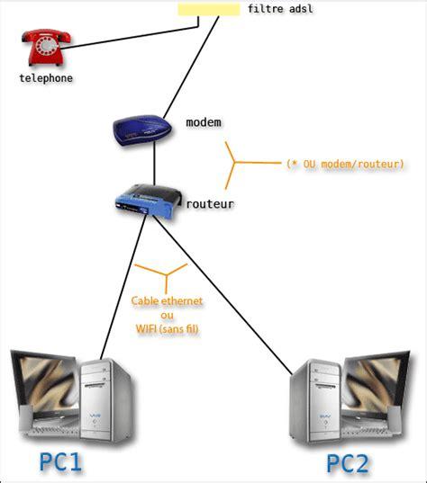 connecter un pc de bureau en wifi le wifi comment ça marche
