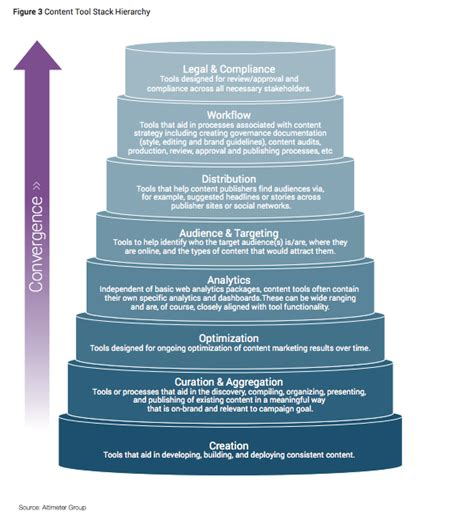 say hello to the content marketing stack marketing land