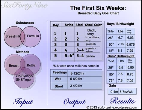 Basics The First Six Weeks A Breastfed Baby Goal Chart