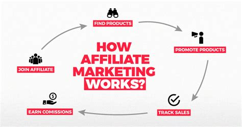 affiliate marketing the ultimate guide to affiliate marketing
