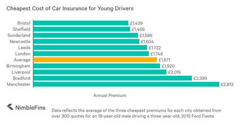 Use our premiums calculator to estimate your rates. Average Cost of Car Insurance for Young Drivers 2020   NimbleFins