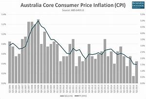 Australian Inflation Stays Low But It May Not Be Enough To