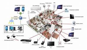 Smart Home Systems : smart lighting and hvac control systems help to conserve energy lighting technical ~ Frokenaadalensverden.com Haus und Dekorationen