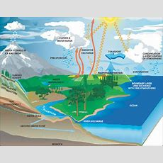 Water Cycle  Science Mission Directorate