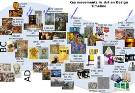 key movements  art  design timeline art history
