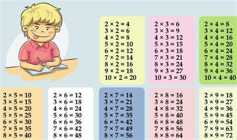 Un Truc Génial Pour Apprendre Les Tables De Multiplication