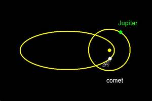 Shapes of Planets Elliptical Orbits - Pics about space