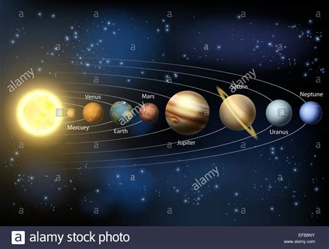 A diagram of the planets in our solar system with the ...