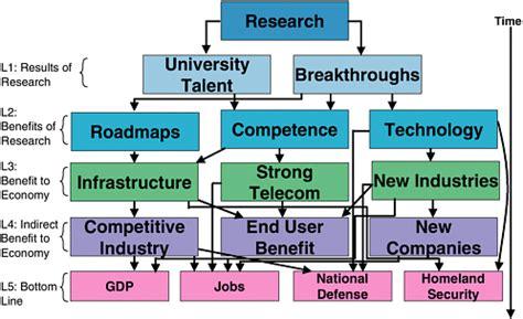 importance  telecommunications
