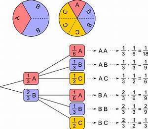 Kreisdiagramm Berechnen : aufgabenfuchs wahrscheinlichkeit mehrstufige zufallsversuche ~ Themetempest.com Abrechnung