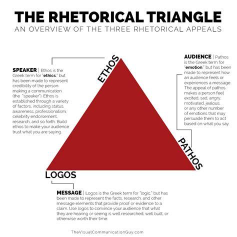 rhetorical appeals rhetorical triangle  visual