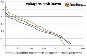 The Best 18650 Li-ion Battery For Fpv Equipment