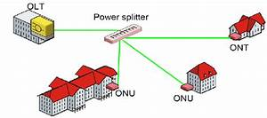 Gpon Consists Of Optical Line Terminal  Olt   Passive
